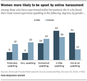 PI_2014.10.22__online-harassment-15